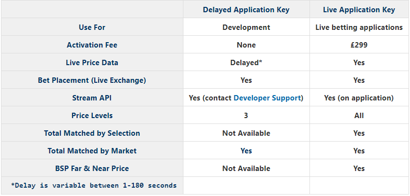 When should I use the Delayed or Live Application Key